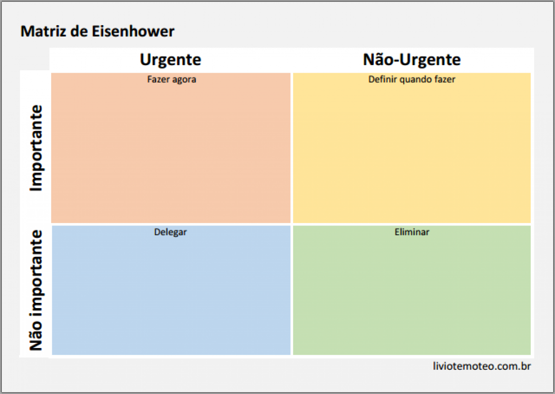 Matriz de Eisenhower no planejamento diário